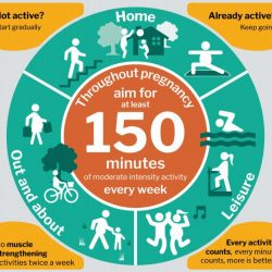Physical Activity in Pregnancy